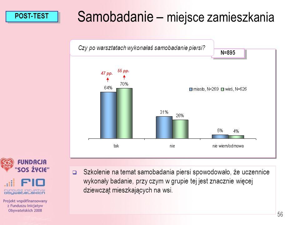 56 Szkolenie na temat samobadania piersi spowodowało, że uczennice wykonały badanie, przy czym w grupie tej jest znacznie więcej dziewcząt mieszkający