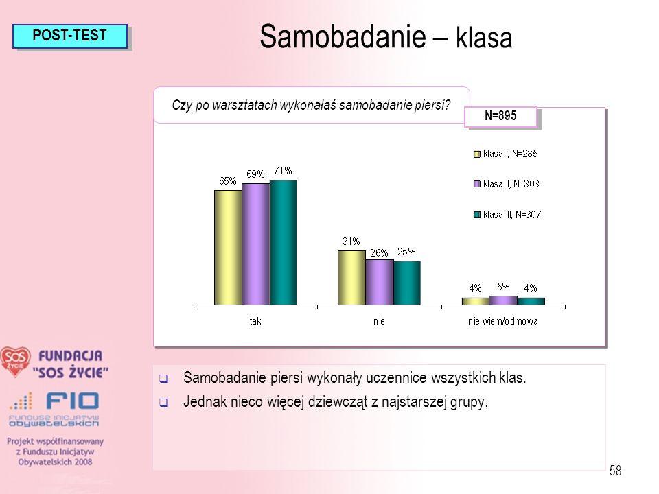 58 Samobadanie piersi wykonały uczennice wszystkich klas. Jednak nieco więcej dziewcząt z najstarszej grupy. Samobadanie – klasa POST-TEST Czy po wars