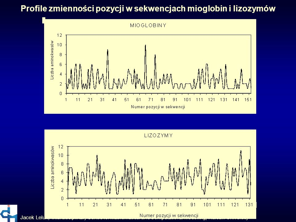Jacek Leluk, Interdisciplinary Centre for Mathematical and Computational Modelling, Warsaw University Profile zmienności pozycji w sekwencjach mioglob