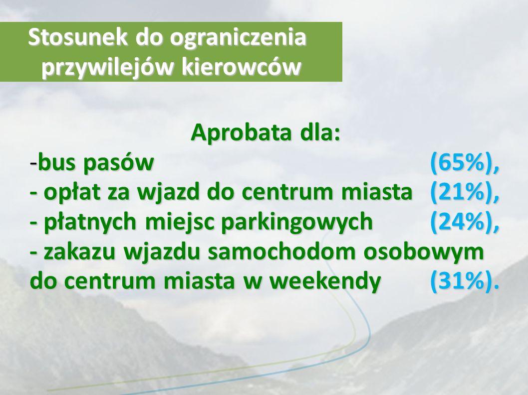 Stosunek do ograniczenia przywilejów kierowców Aprobata dla: -bus pasów(65%), - opłat za wjazd do centrum miasta (21%), - płatnych miejsc parkingowych