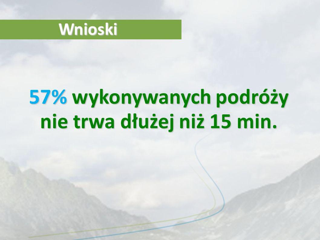 Wnioski 57% wykonywanych podróży nie trwa dłużej niż 15 min.