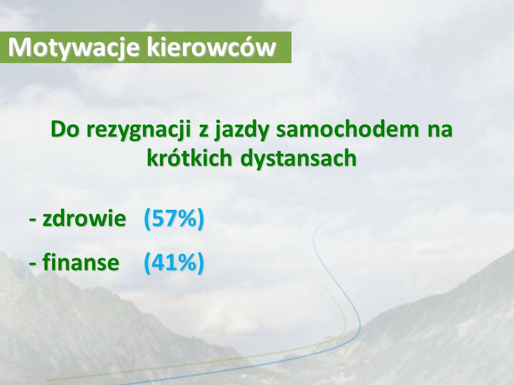 Motywacje kierowców Do rezygnacji z jazdy samochodem na krótkich dystansach - zdrowie (57%) - finanse (41%)