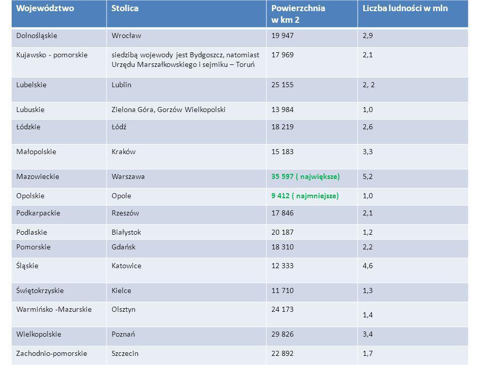 WojewództwoStolicaPowierzchnia w km 2 Liczba ludności w mln DolnośląskieWrocław19 9472,9 Kujawsko - pomorskiesiedzibą wojewody jest Bydgoszcz, natomia