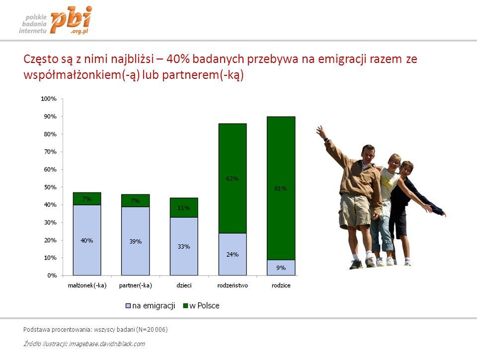 Często są z nimi najbliżsi – 40% badanych przebywa na emigracji razem ze współmałżonkiem(-ą) lub partnerem(-ką) Podstawa procentowania: wszyscy badani