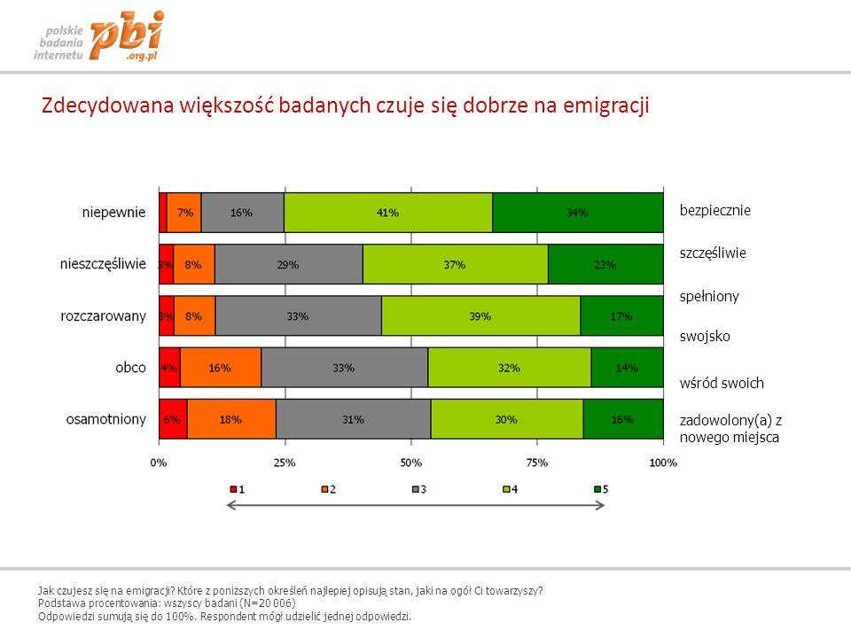 Zdecydowana większość badanych czuje się dobrze na emigracji bezpiecznie szczęśliwie spełniony swojsko wśród swoich zadowolony(a) z nowego miejsca Jak