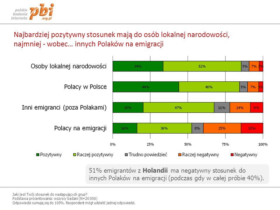 Najbardziej pozytywny stosunek mają do osób lokalnej narodowości, najmniej - wobec… innych Polaków na emigracji Jaki jest Twój stosunek do następujący