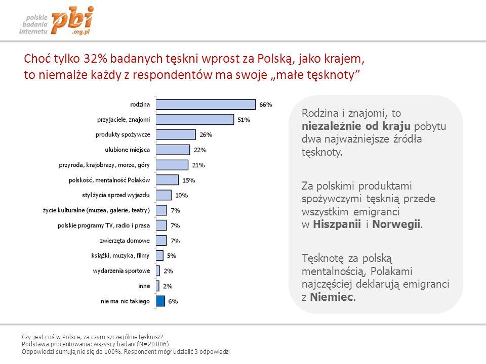 Choć tylko 32% badanych tęskni wprost za Polską, jako krajem, to niemalże każdy z respondentów ma swoje małe tęsknoty Rodzina i znajomi, to niezależni