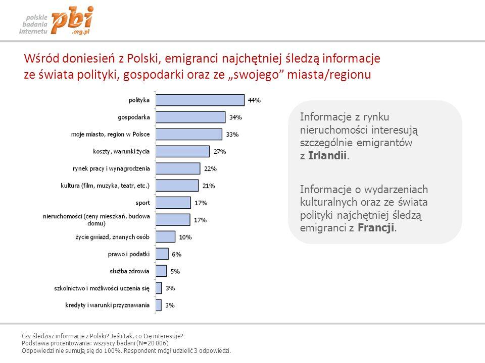Wśród doniesień z Polski, emigranci najchętniej śledzą informacje ze świata polityki, gospodarki oraz ze swojego miasta/regionu Informacje z rynku nie