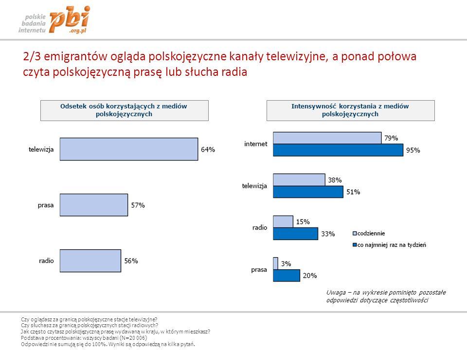 2/3 emigrantów ogląda polskojęzyczne kanały telewizyjne, a ponad połowa czyta polskojęzyczną prasę lub słucha radia Odsetek osób korzystających z medi