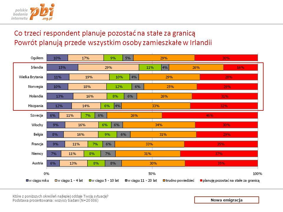 Co trzeci respondent planuje pozostać na stałe za granicą Powrót planują przede wszystkim osoby zamieszkałe w Irlandii Które z poniższych określeń naj