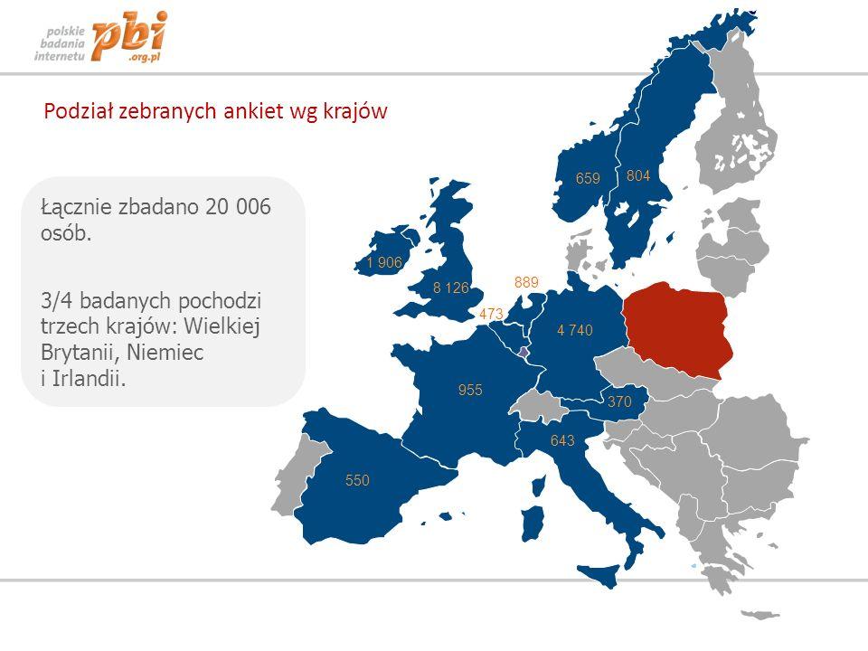 Wśród doniesień z Polski, emigranci najchętniej śledzą informacje ze świata polityki, gospodarki oraz ze swojego miasta/regionu Informacje z rynku nieruchomości interesują szczególnie emigrantów z Irlandii.