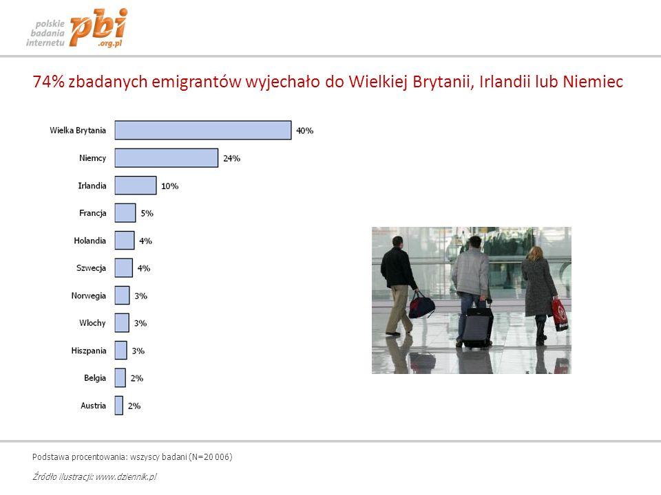 74% zbadanych emigrantów wyjechało do Wielkiej Brytanii, Irlandii lub Niemiec Podstawa procentowania: wszyscy badani (N=20 006) Źródło ilustracji: www