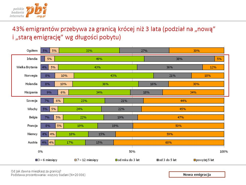 43% emigrantów przebywa za granicą krócej niż 3 lata (podział na nową i starą emigrację wg długości pobytu) Od jak dawna mieszkasz za granicą? Podstaw