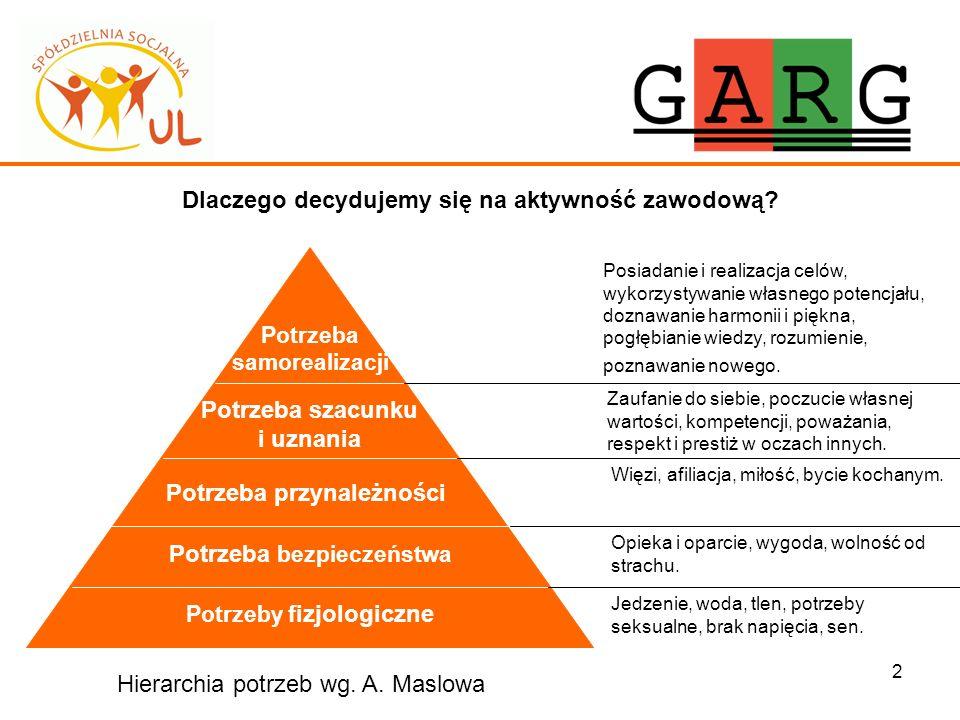 2 Dlaczego decydujemy się na aktywność zawodową? Potrzeby fizjologiczne Jedzenie, woda, tlen, potrzeby seksualne, brak napięcia, sen. Hierarchia potrz