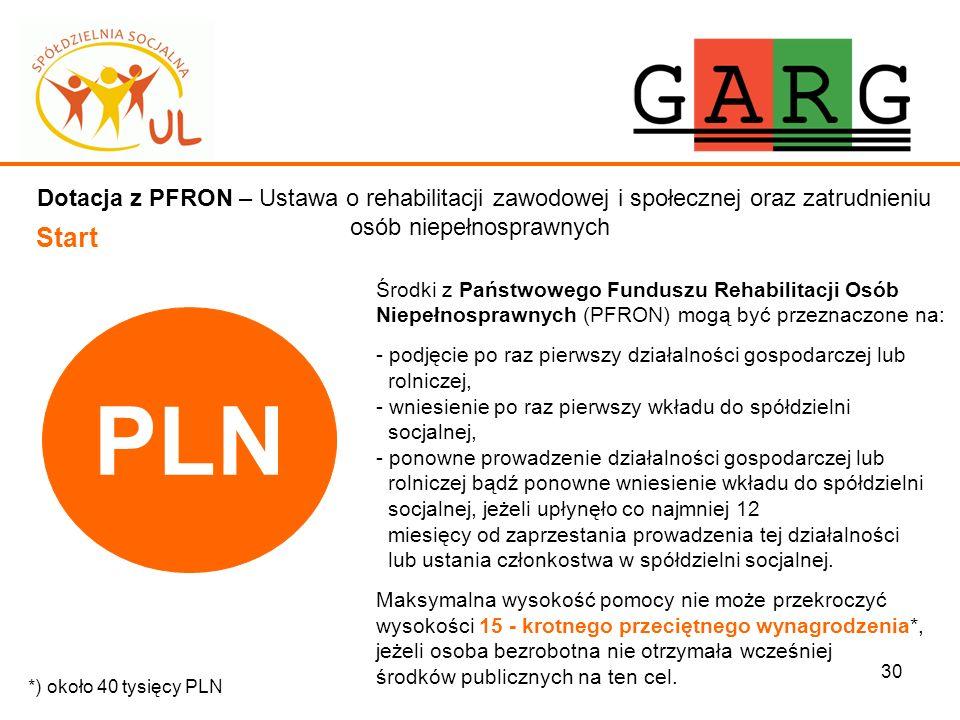 30 Dotacja z PFRON – Ustawa o rehabilitacji zawodowej i społecznej oraz zatrudnieniu osób niepełnosprawnych Start Środki z Państwowego Funduszu Rehabi