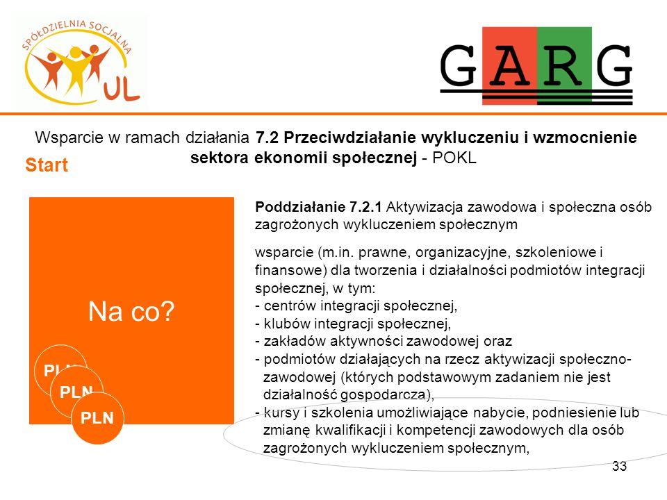 33 Wsparcie w ramach działania 7.2 Przeciwdziałanie wykluczeniu i wzmocnienie sektora ekonomii społecznej - POKL Start Na co? Poddziałanie 7.2.1 Aktyw