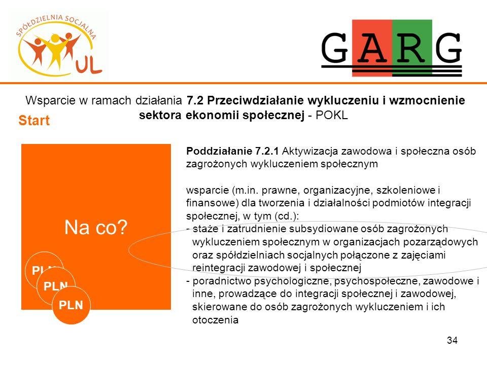 34 Wsparcie w ramach działania 7.2 Przeciwdziałanie wykluczeniu i wzmocnienie sektora ekonomii społecznej - POKL Start Na co? Poddziałanie 7.2.1 Aktyw