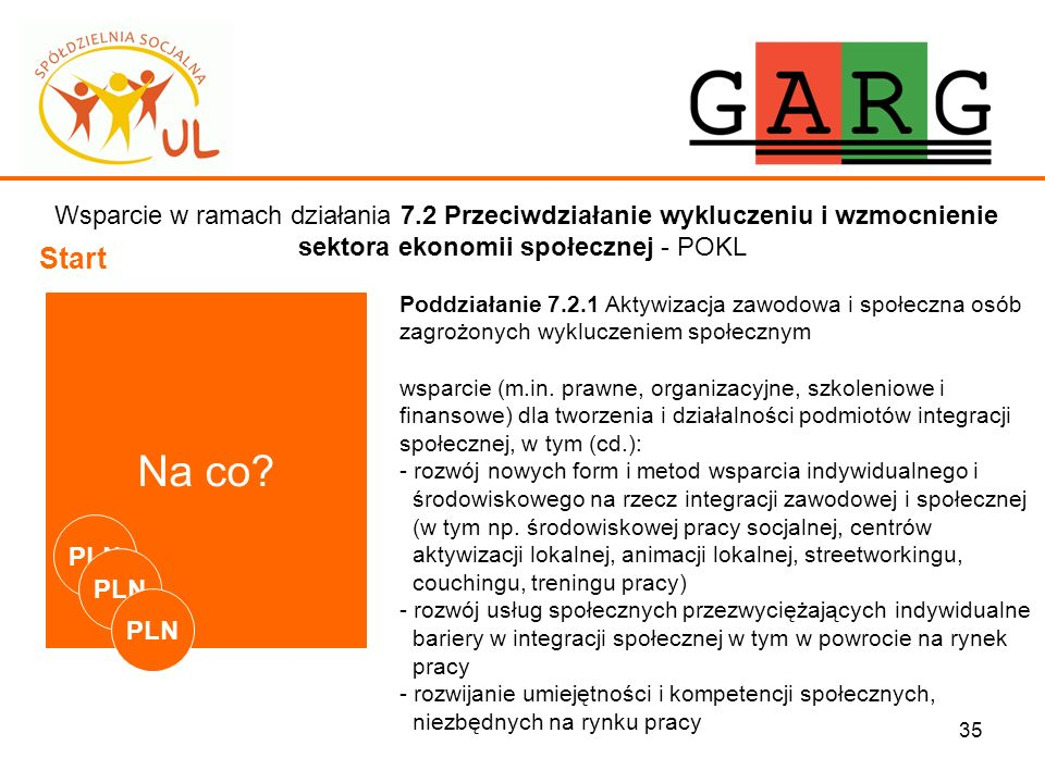35 Wsparcie w ramach działania 7.2 Przeciwdziałanie wykluczeniu i wzmocnienie sektora ekonomii społecznej - POKL Start Na co? Poddziałanie 7.2.1 Aktyw