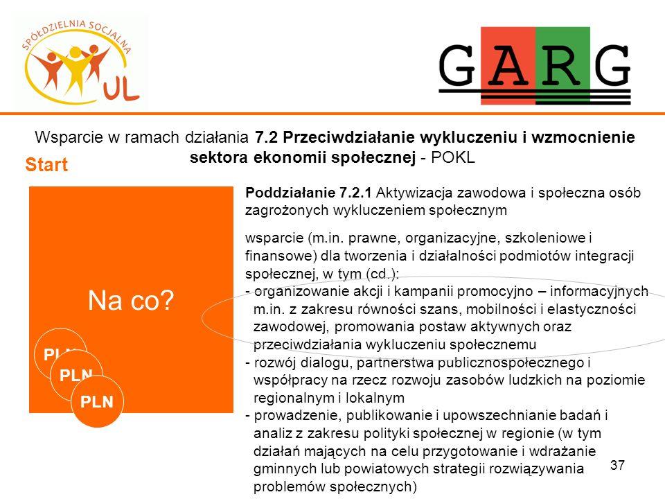 37 Wsparcie w ramach działania 7.2 Przeciwdziałanie wykluczeniu i wzmocnienie sektora ekonomii społecznej - POKL Start Na co? Poddziałanie 7.2.1 Aktyw