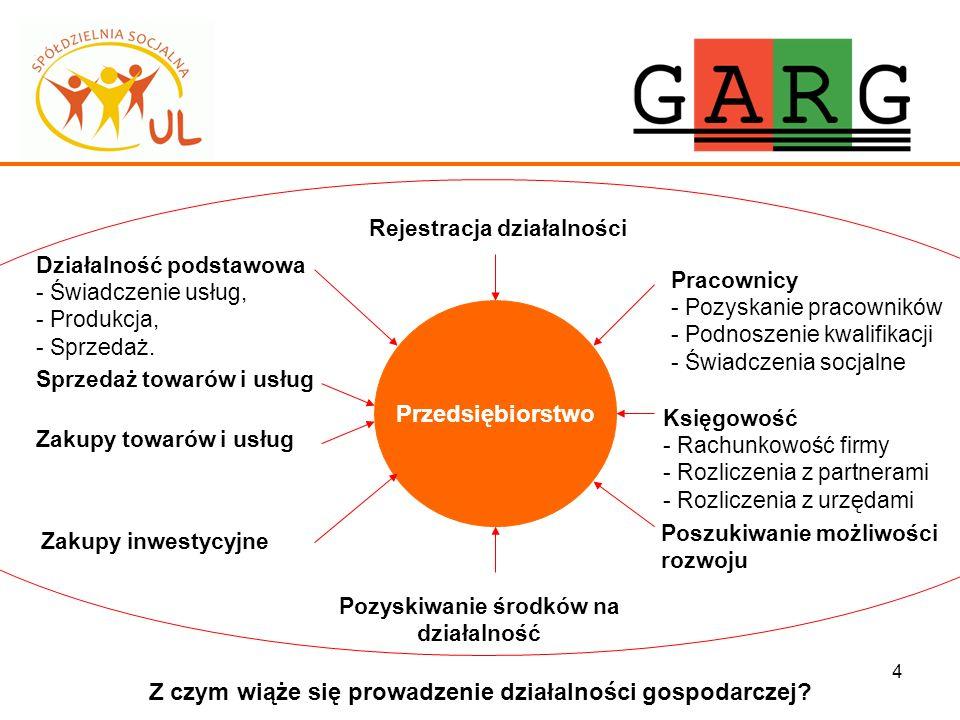 25 Dotacja w ramach działania 6.2 Wsparcie oraz promocja przedsiębiorczości i sanozatrudnienia - POKL Start § - Pomoc de minimis: Rozporządzenie Komisji (WE) NR 1998/2006 z dnia 15 grudnia 2006 r.