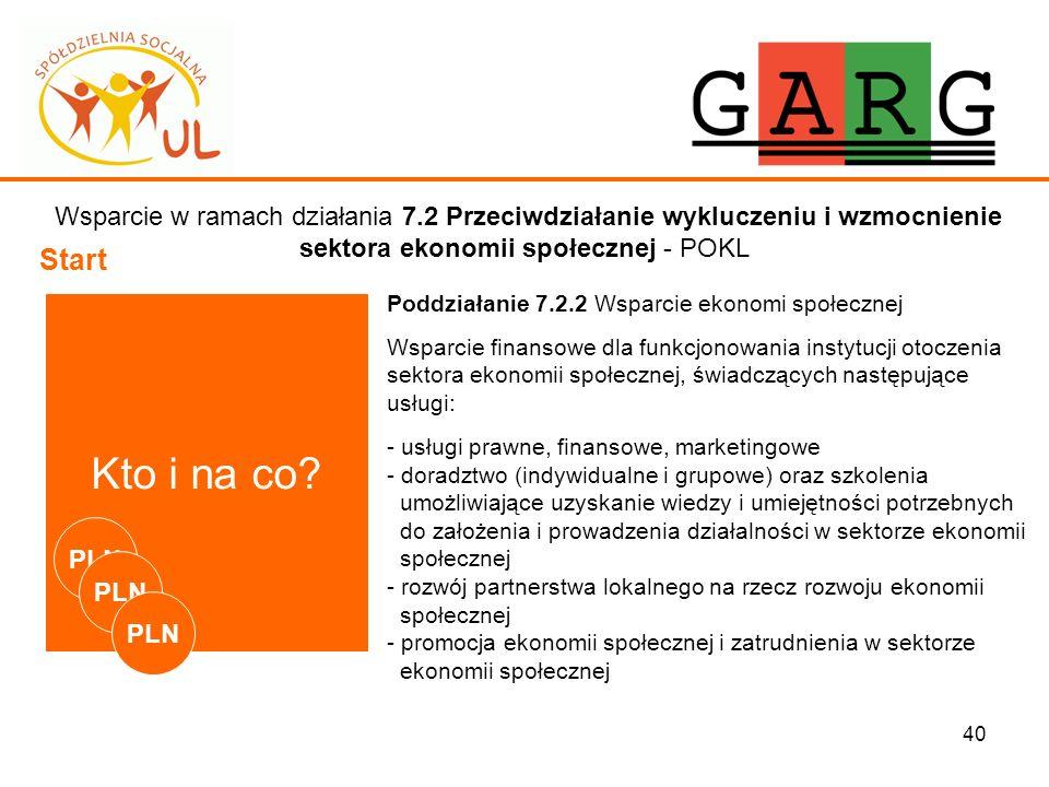40 Wsparcie w ramach działania 7.2 Przeciwdziałanie wykluczeniu i wzmocnienie sektora ekonomii społecznej - POKL Start Kto i na co? Poddziałanie 7.2.2