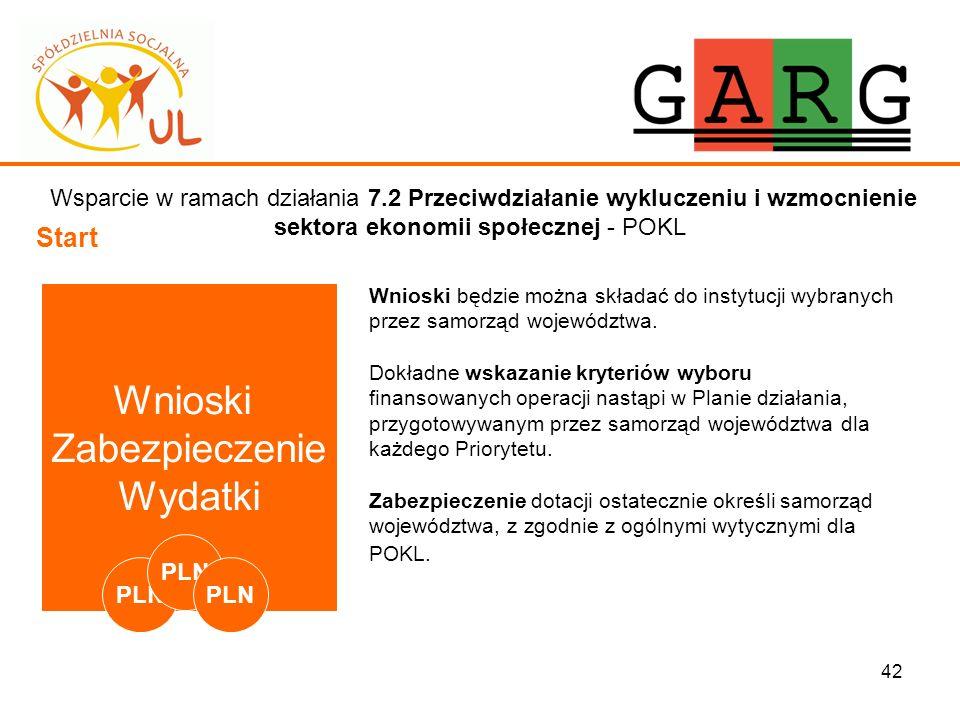 42 Wsparcie w ramach działania 7.2 Przeciwdziałanie wykluczeniu i wzmocnienie sektora ekonomii społecznej - POKL Start Wnioski będzie można składać do