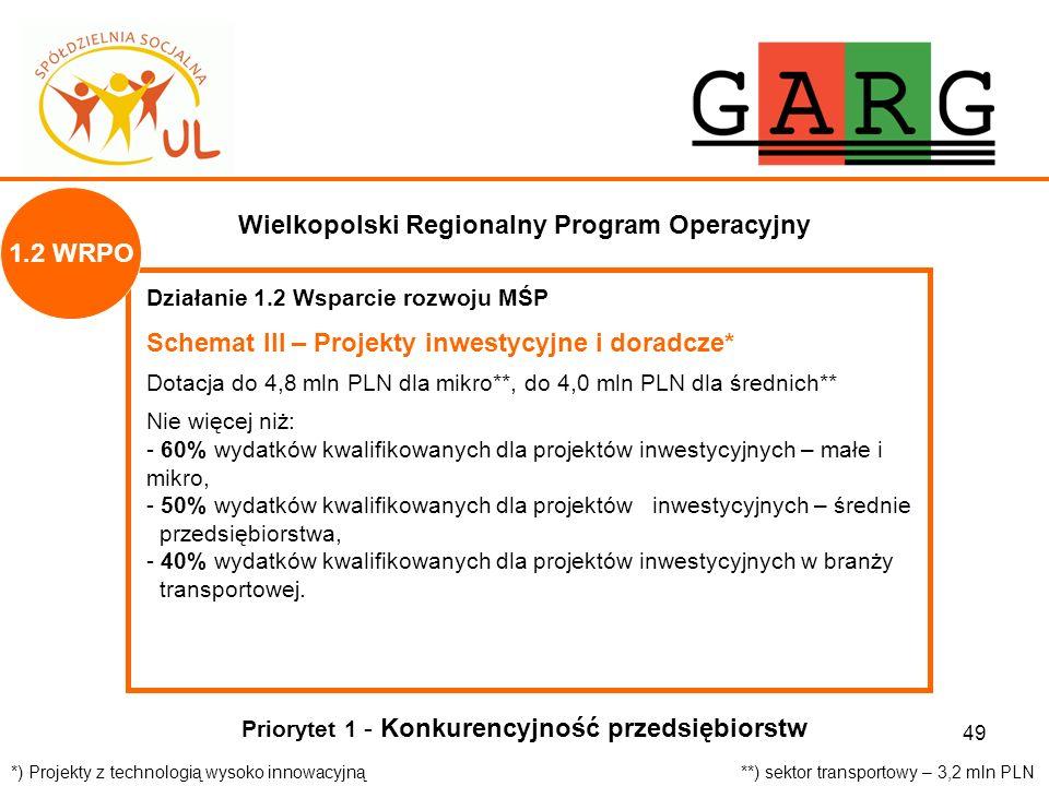 49 Wielkopolski Regionalny Program Operacyjny Działanie 1.2 Wsparcie rozwoju MŚP Schemat III – Projekty inwestycyjne i doradcze* Dotacja do 4,8 mln PL