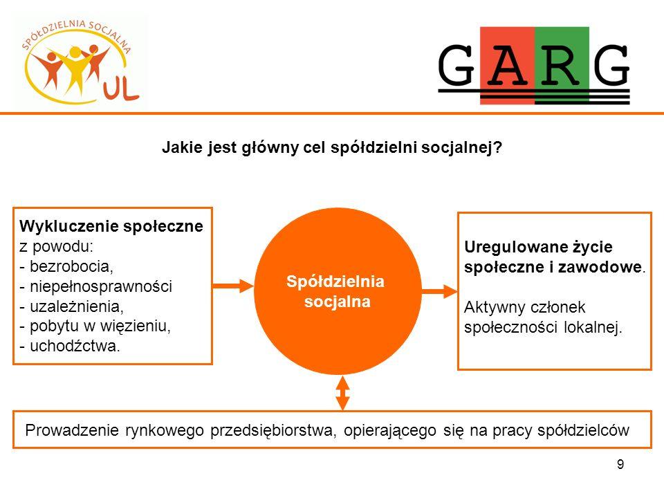 9 Jakie jest główny cel spółdzielni socjalnej? Spółdzielnia socjalna Uregulowane życie społeczne i zawodowe. Aktywny członek społeczności lokalnej. Wy