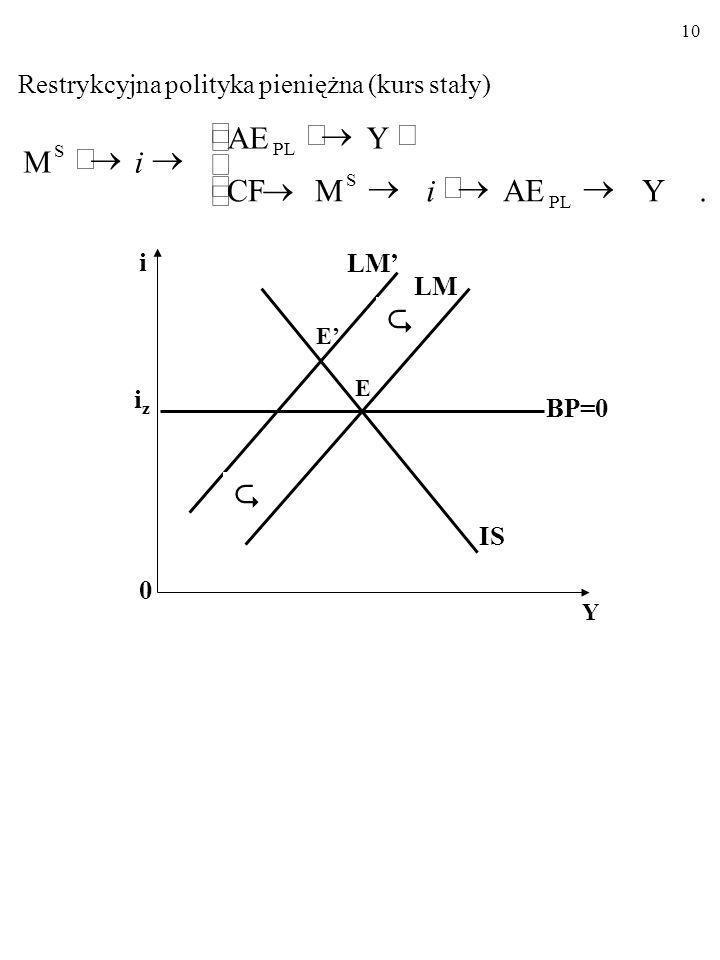9 MODEL MUNDELLA-FLEMINGA Stały kurs walutowy Ekspansywna polityka pieniężna (kurs stały) i 0 Y iziz LM IS BP=0 E E