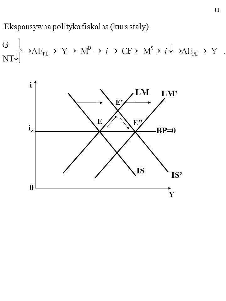 10 Restrykcyjna polityka pieniężna (kurs stały).YAEMCFCF Y M PL S S i i i 0 Y iziz LM IS BP=0 E E