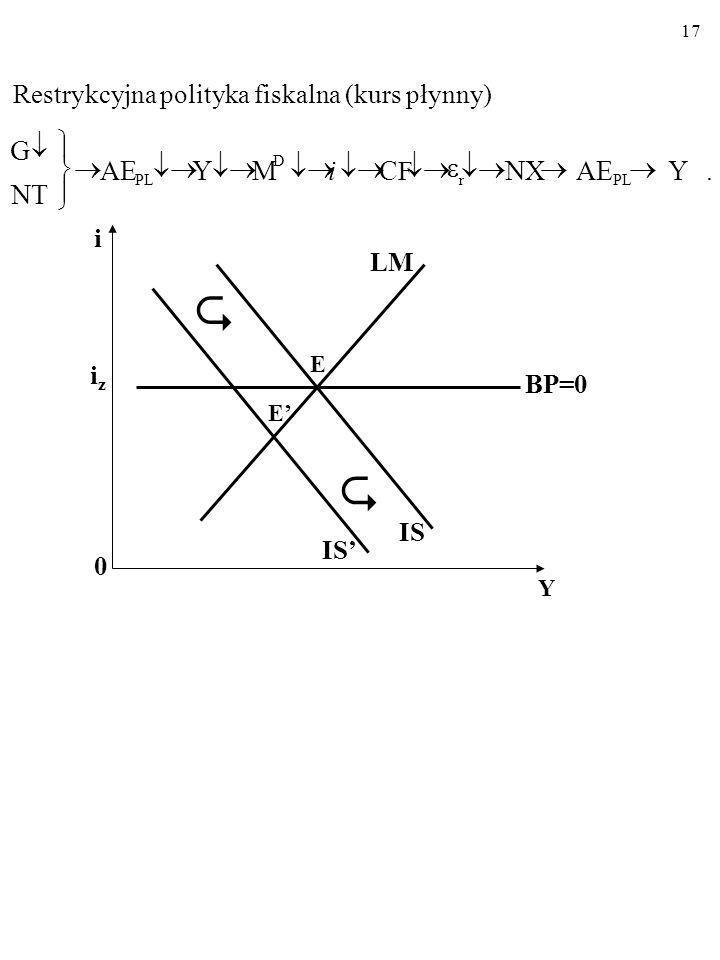 16 Ekspansywna polityka fiskalna (kurs płynny) i 0 Y iziz LM IS BP=0 E E IS.YAENXCFCFMYAE NT G PL D r i