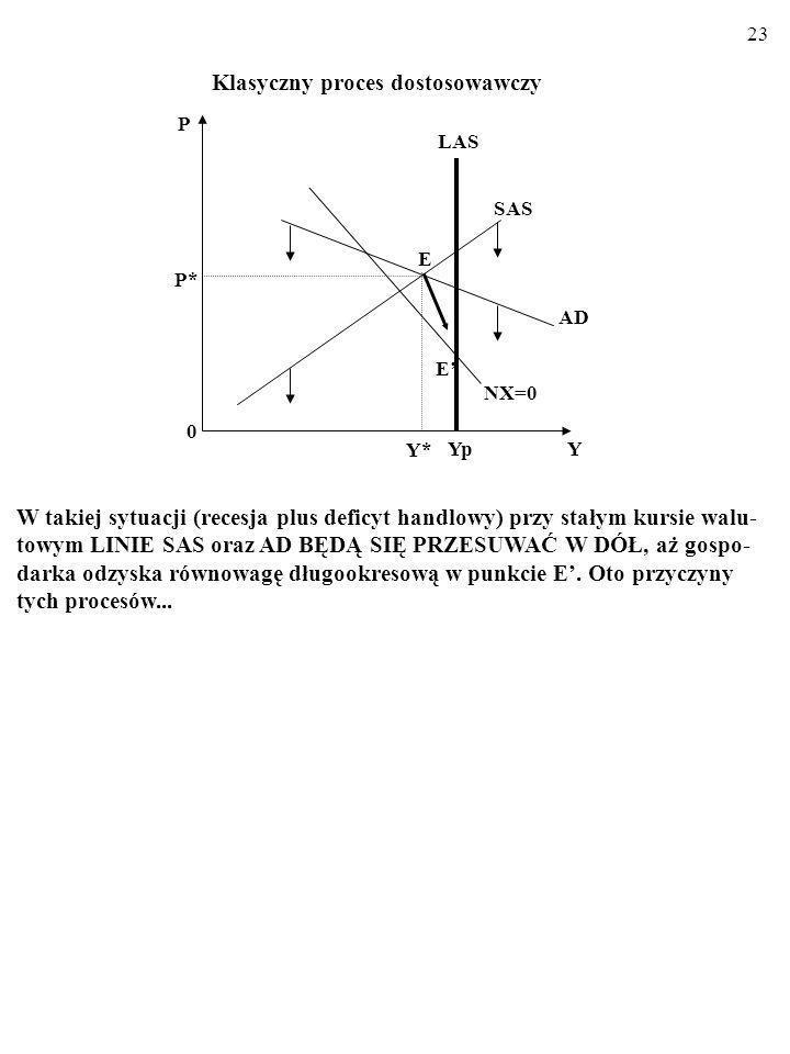 22 Krótkookresowa równowaga gospodarki otwartej przy giętkich cenach 1. W punkcie E w gospodarce opisywanej modelem AD/AS panuje krótkook- resowa równ