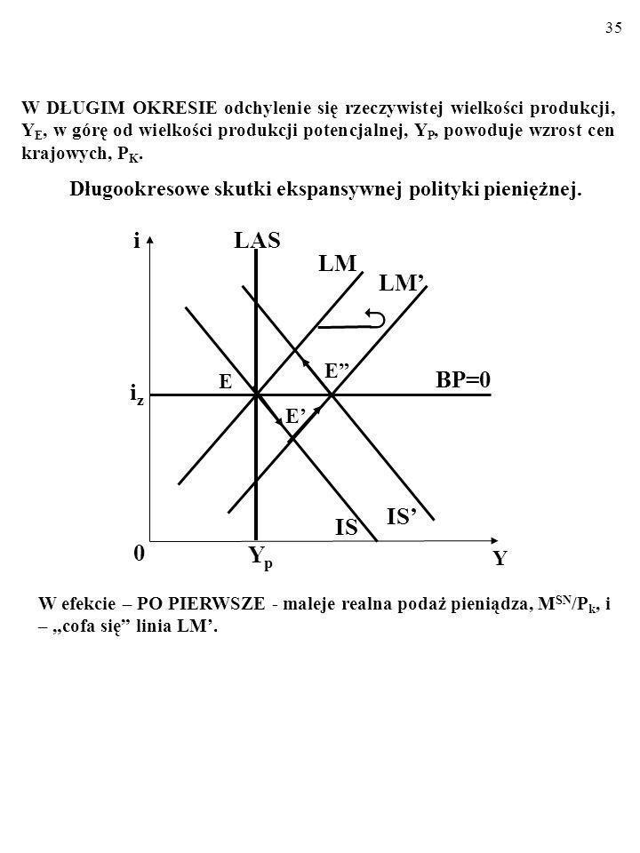 34 Jak pamiętamy, w gospodarce z płynnym kursem waluty W KRÓTKIM OKRESIE ekspansywna polityka pieniężna ma następujące skutki: i 0 Y iziz LM IS BP=0 E