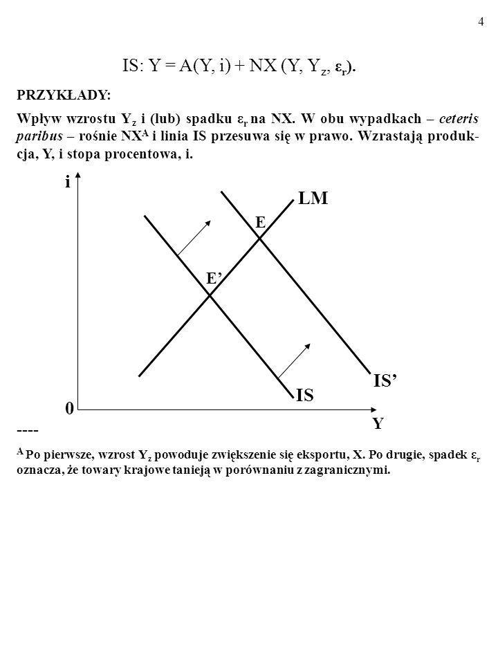 3 IS: Y = A(Y, i) + NX (Y, Y z, ε r ). PRZYKŁADY: Wpływ spadku Y z i (lub) wzrostu ε r na NX. W obu wypadkach – ceteris paribus – NX w naszym kraju ma