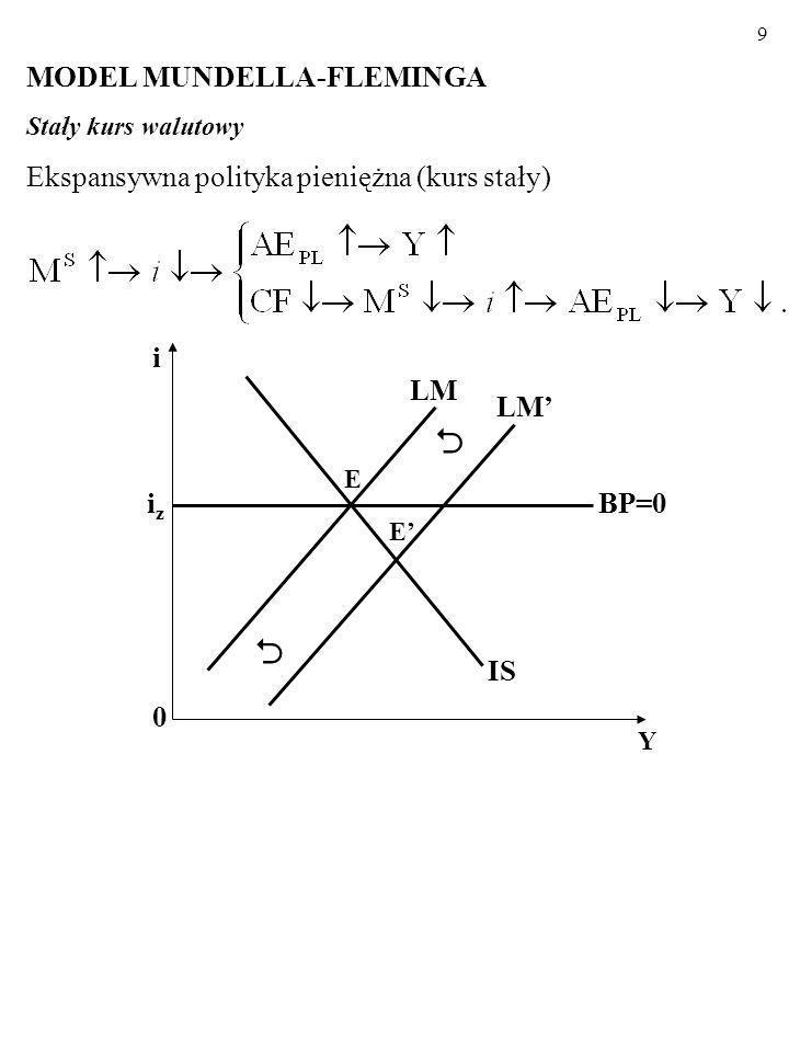 8 A zatem, kiedy kapitał jest doskonale mobilny, gospodarka znajduje się w jednym z punktów linii BP=0 (zob. rysunek). Przepływy kapitału spra- wiają,