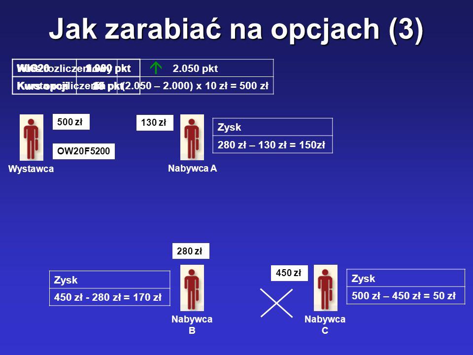 Jak zarabiać na opcjach (3) WIG201.900 pkt Kurs opcji13 pkt WystawcaNabywca ANabywca B Nabywca C 130 zł 280 zł 450 zł WIG201.950 pkt Kurs opcji28 pkt