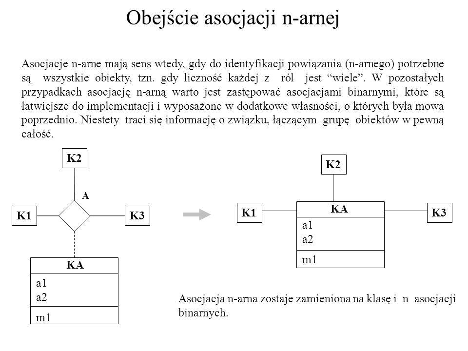 Obejście asocjacji n-arnej Asocjacje n-arne mają sens wtedy, gdy do identyfikacji powiązania (n-arnego) potrzebne są wszystkie obiekty, tzn. gdy liczn