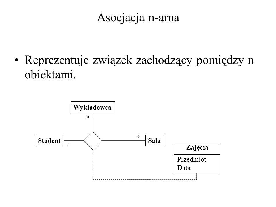 Asocjacja n-arna Reprezentuje związek zachodzący pomiędzy n obiektami. StudentSala Wykładowca Zajęcia * * * Przedmiot Data