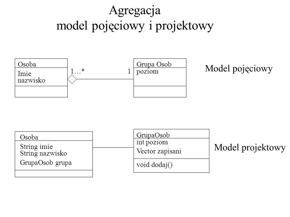Agregacja model pojęciowy i projektowy Grupa OsobOsoba Imie nazwisko poziom 11…* Model pojęciowy Osoba String imie String nazwisko GrupaOsob int pozio