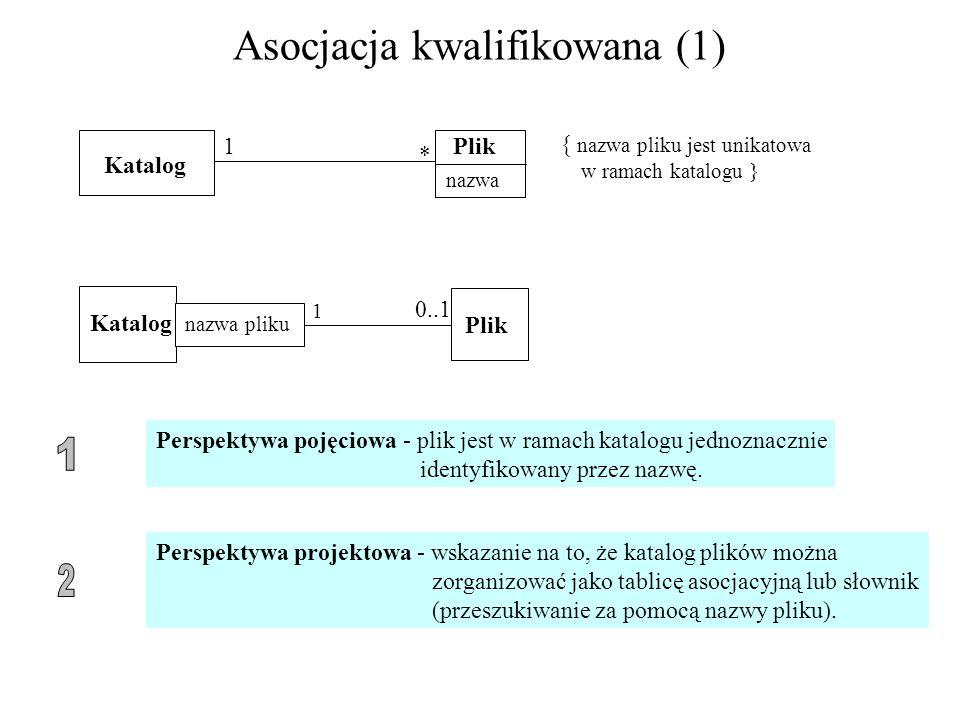 Asocjacja kwalifikowana (1) Katalog Plik nazwa 1 * { nazwa pliku jest unikatowa w ramach katalogu } Katalog Plik nazwa pliku 0..1 1 Perspektywa pojęci
