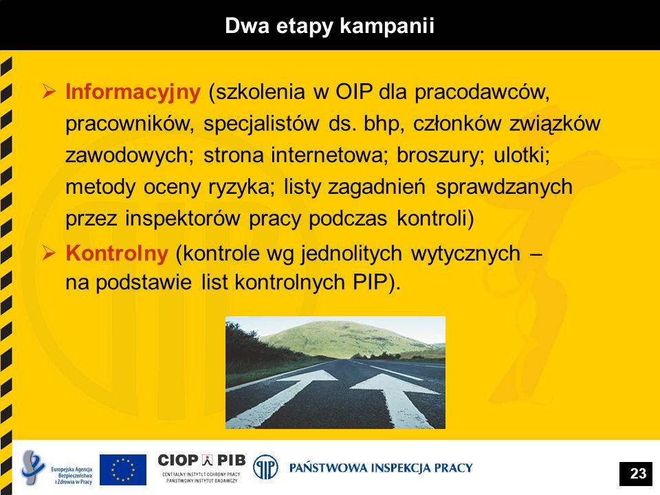 23 Dwa etapy kampanii Informacyjny (szkolenia w OIP dla pracodawców, pracowników, specjalistów ds. bhp, członków związków zawodowych; strona interneto