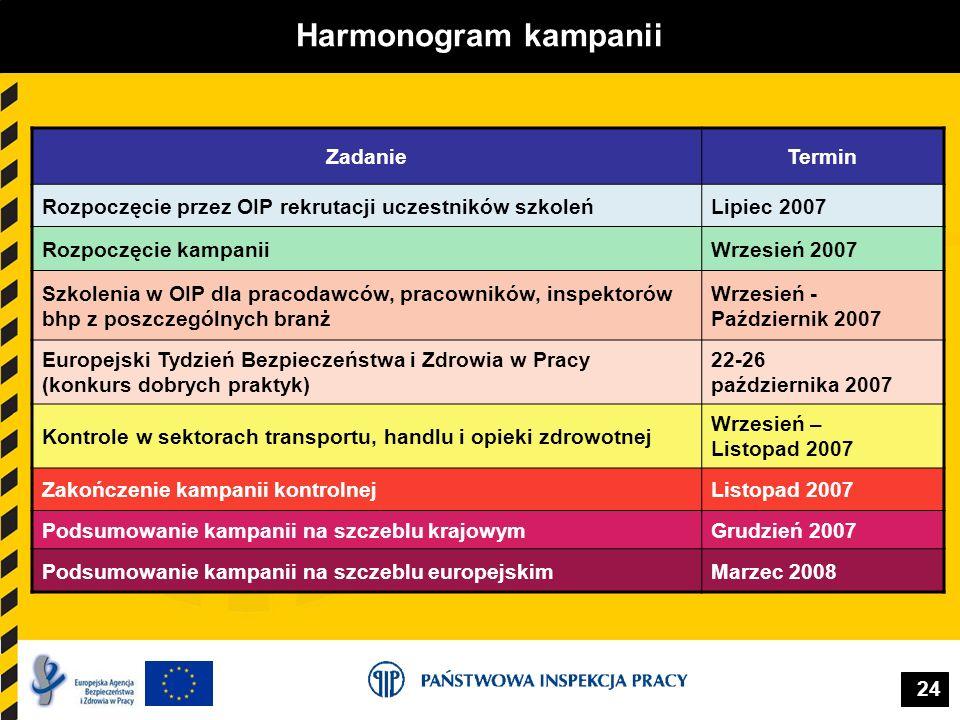 24 Harmonogram kampanii ZadanieTermin Rozpoczęcie przez OIP rekrutacji uczestników szkoleńLipiec 2007 Rozpoczęcie kampaniiWrzesień 2007 Szkolenia w OI