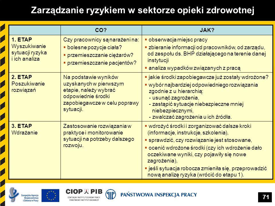 71 Zarządzanie ryzykiem w sektorze opieki zdrowotnej CO?JAK? 1. ETAP Wyszukiwanie sytuacji ryzyka i ich analiza Czy pracownicy są narażeni na: bolesne