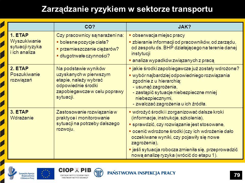79 Zarządzanie ryzykiem w sektorze transportu CO?JAK? 1. ETAP Wyszukiwanie sytuacji ryzyka i ich analiza Czy pracownicy są narażeni na: bolesne pozycj