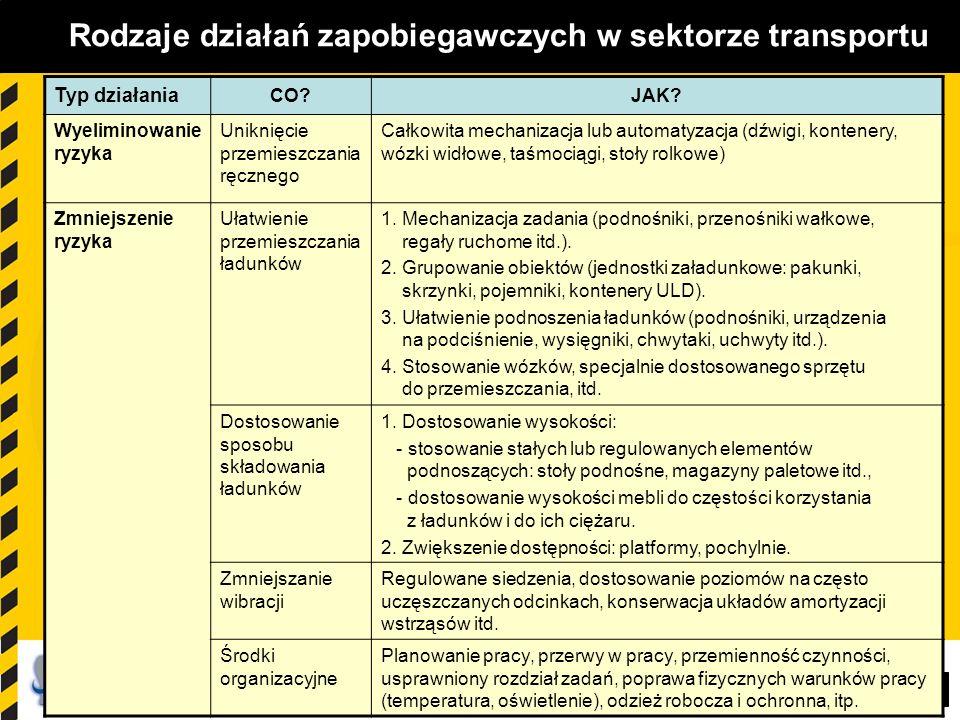 80 Rodzaje działań zapobiegawczych w sektorze transportu Typ działania CO? JAK? Wyeliminowanie ryzyka Uniknięcie przemieszczania ręcznego Całkowita me