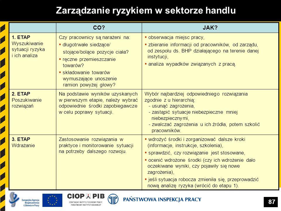 87 Zarządzanie ryzykiem w sektorze handlu CO?JAK? 1. ETAP Wyszukiwanie sytuacji ryzyka i ich analiza Czy pracownicy są narażeni na: długotrwałe siedzą