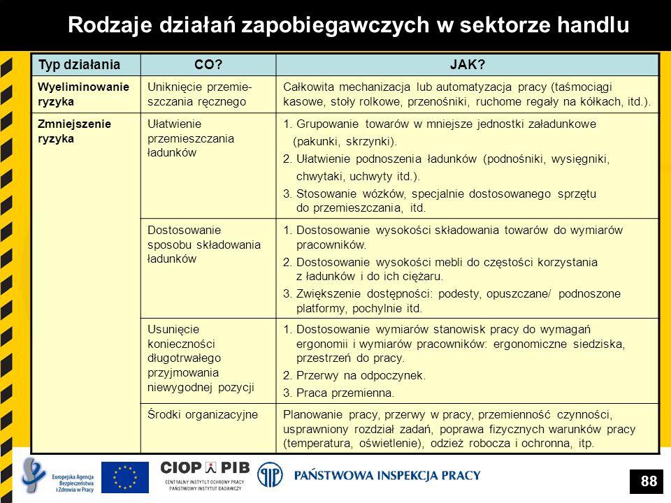 88 Rodzaje działań zapobiegawczych w sektorze handlu Typ działaniaCO?JAK? Wyeliminowanie ryzyka Uniknięcie przemie- szczania ręcznego Całkowita mechan