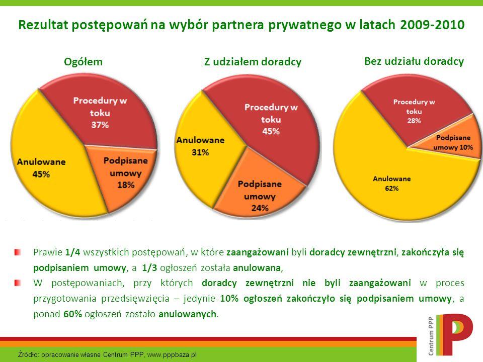 Prawie 1/4 wszystkich postępowań, w które zaangażowani byli doradcy zewnętrzni, zakończyła się podpisaniem umowy, a 1/3 ogłoszeń została anulowana, W
