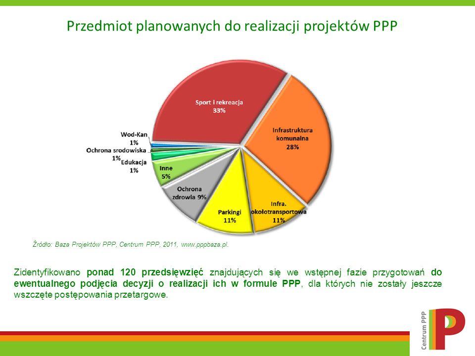 Źródło: Baza Projektów PPP, Centrum PPP, 2011, www.pppbaza.pl. Zidentyfikowano ponad 120 przedsięwzięć znajdujących się we wstępnej fazie przygotowań