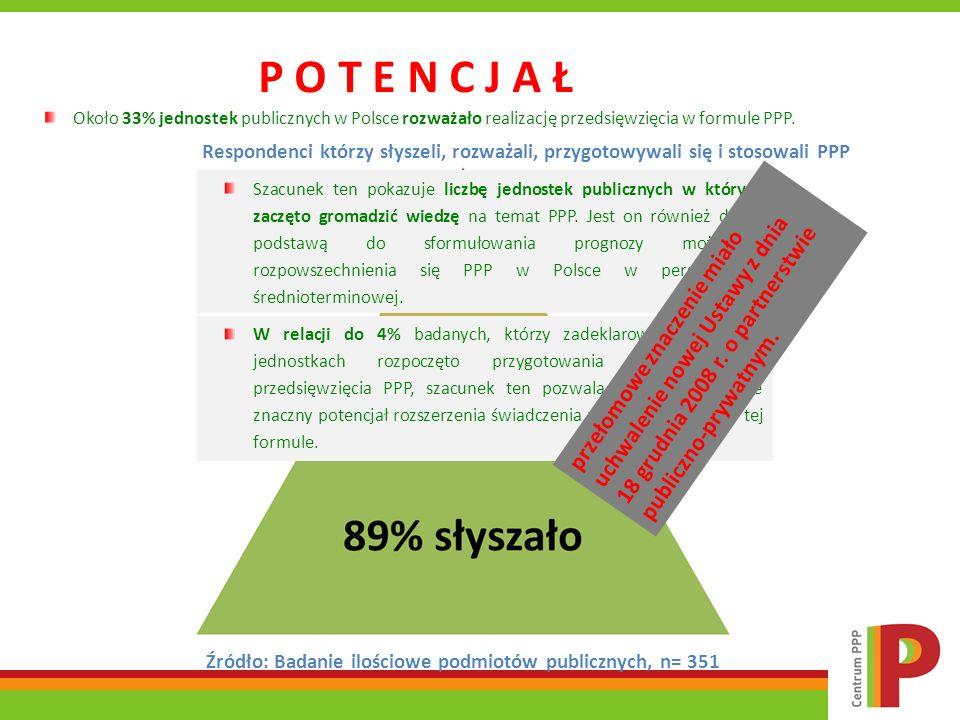 Około 33% jednostek publicznych w Polsce rozważało realizację przedsięwzięcia w formule PPP. Respondenci którzy słyszeli, rozważali, przygotowywali si